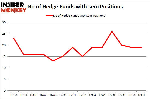 No of Hedge Funds with SEM Positions