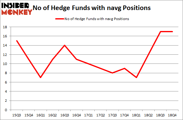 No of Hedge Funds with NAVG Positions