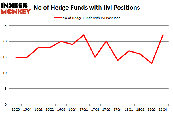 No of Hedge Funds with IIVI Positions