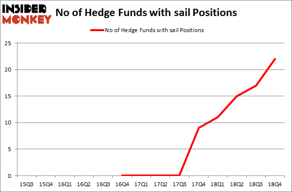 No of Hedge Funds with SAIL Positions