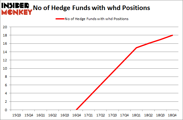 No of Hedge Funds with WHD Positions