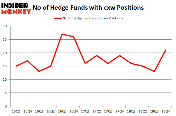 No of Hedge Funds with CXW Positions