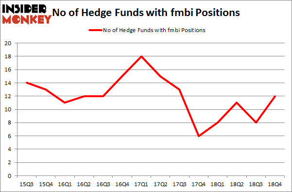 No of Hedge Funds with FMBI Positions
