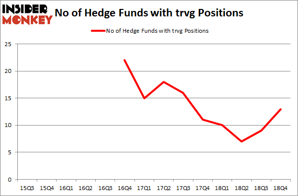 No of Hedge Funds with TRVG Positions