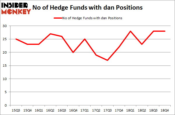 No of Hedge Funds with DAN Positions