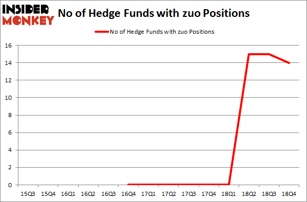 No of Hedge Funds with ZUO Positions