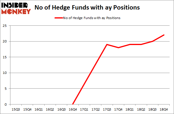 No of Hedge Funds with AY Positions