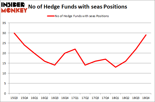 No of Hedge Funds with SEAS Positions