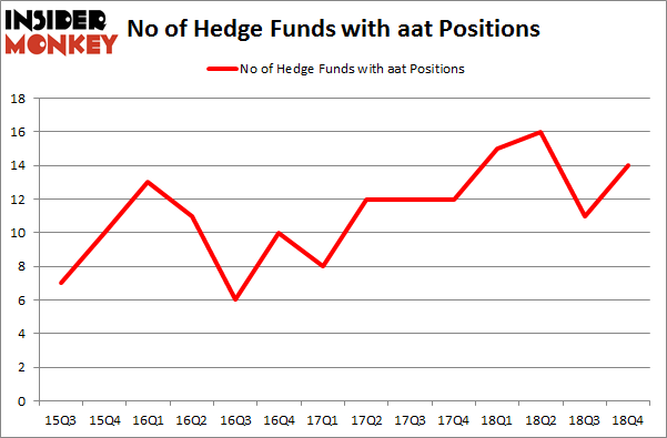 No of Hedge Funds with AAT Positions