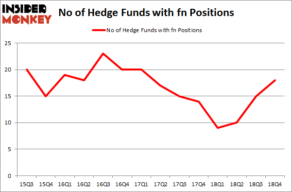 No of Hedge Funds with FN Positions