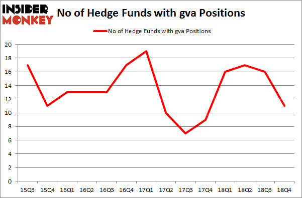 No of Hedge Funds with GVA Positions