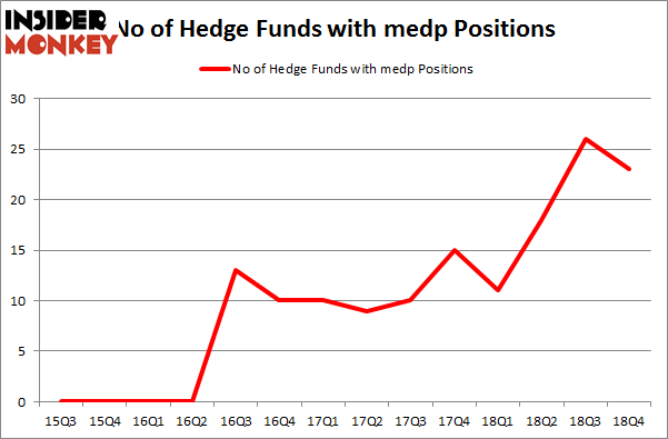 No of Hedge Funds with MEDP Positions