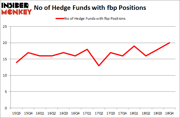 No of Hedge Funds with FBP Positions