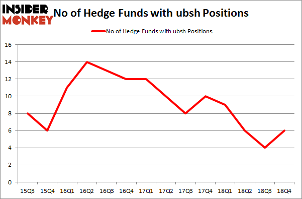 No of Hedge Funds with UBSH Positions