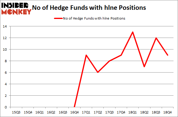No of Hedge Funds with HLNE Positions
