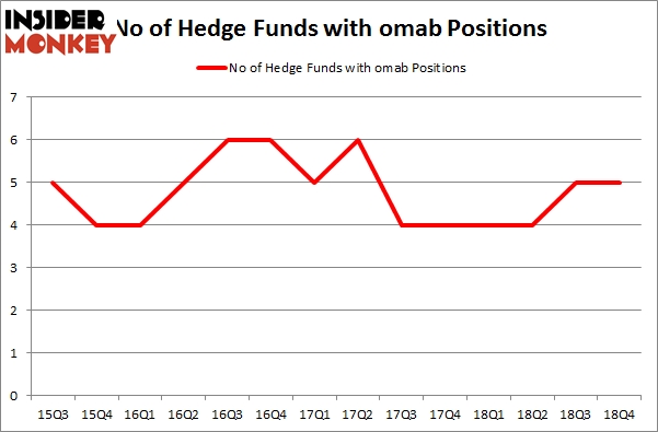 No of Hedge Funds with OMAB Positions