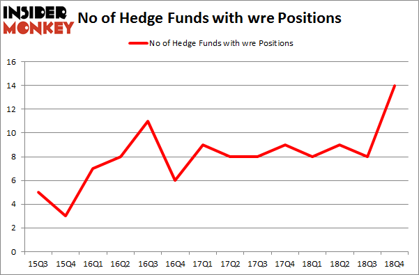 No of Hedge Funds with WRE Positions