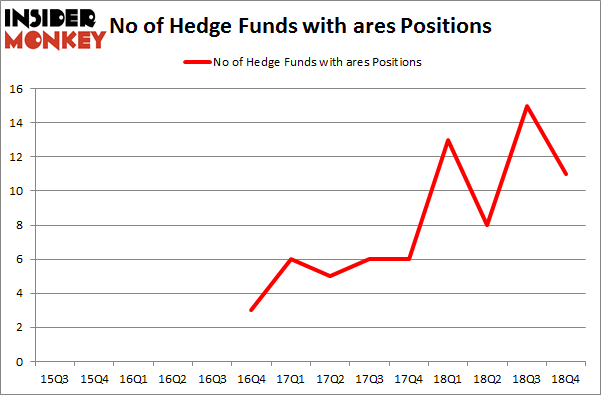 No of Hedge Funds with ARES Positions