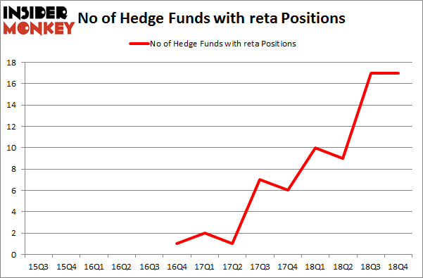No of Hedge Funds with RETA Positions