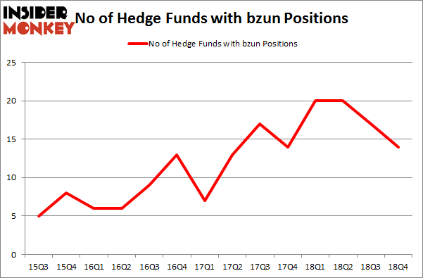 No of Hedge Funds with BZUN Positions