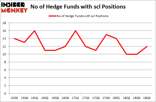 No of Hedge Funds with SCL Positions