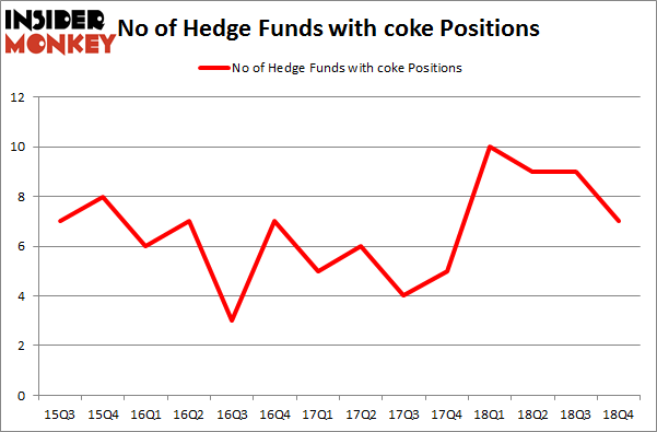 No of Hedge Funds with COKE Positions