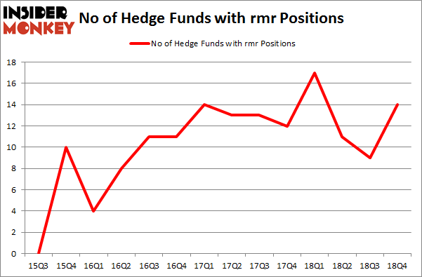 No of Hedge Funds with RMR Positions