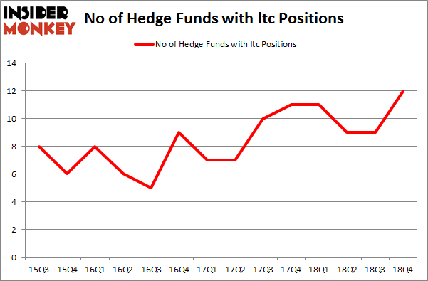 No of Hedge Funds with LTC Positions