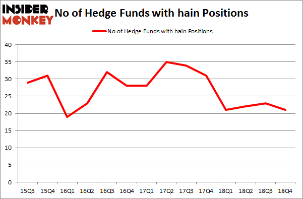 No of Hedge Funds with HAIN Positions
