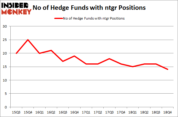 No of Hedge Funds with NTGR Positions