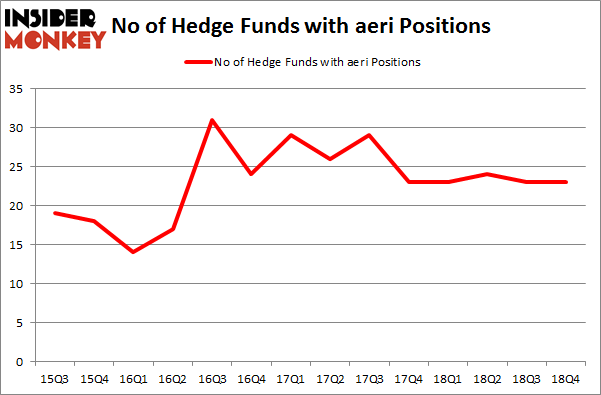 No of Hedge Funds with AERI Positions