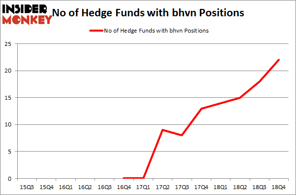 No of Hedge Funds with BHVN Positions