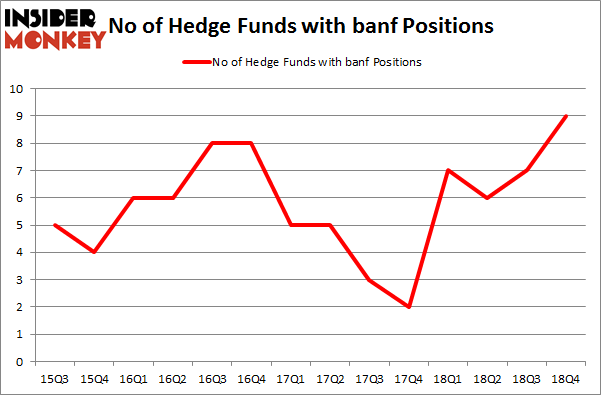 No of Hedge Funds with BANF Positions
