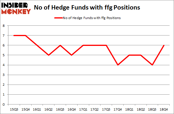 No of Hedge Funds with FFG Positions