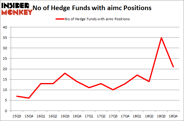 No of Hedge Funds with AIMC Positions