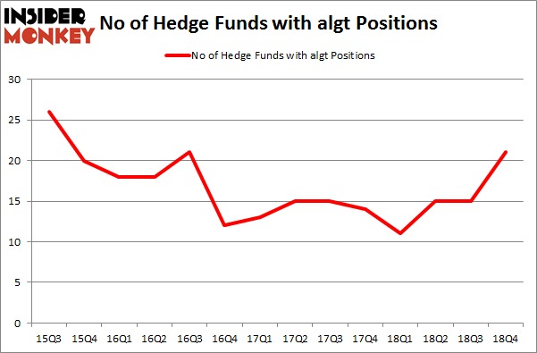 No of Hedge Funds with ALGT Positions