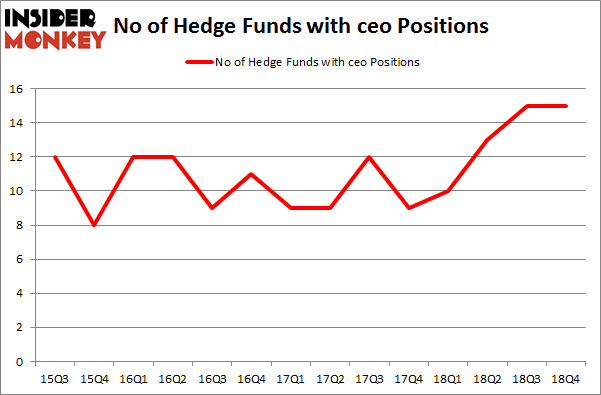 No of Hedge Funds with CEO Positions