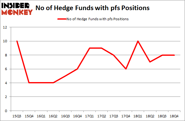 No of Hedge Funds with PFS Positions