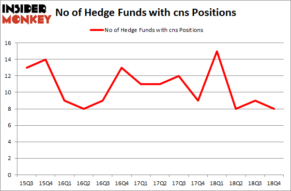 No of Hedge Funds with CNS Positions