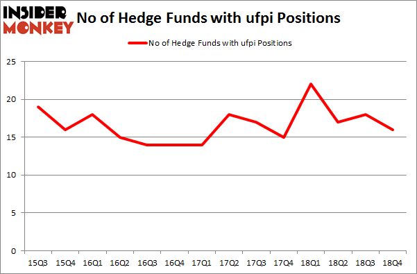 No of Hedge Funds with UFPI Positions
