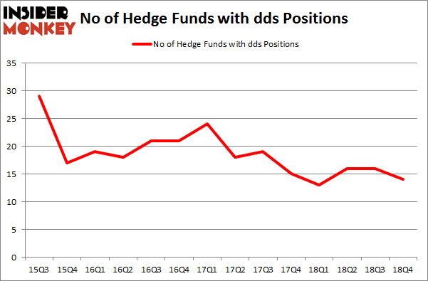 No of Hedge Funds with DDS Positions