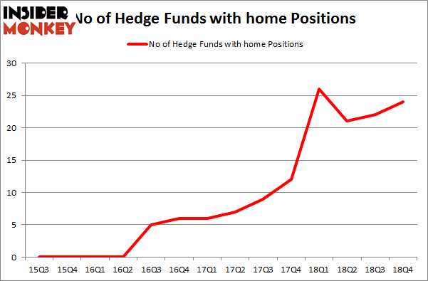 No of Hedge Funds with HOME Positions