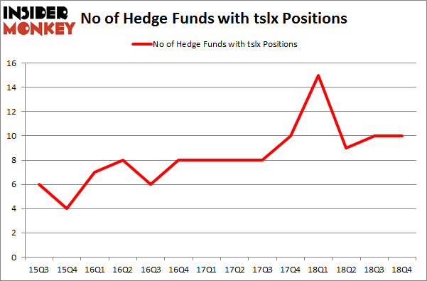 No of Hedge Funds with TCLX Positions
