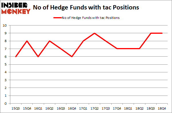 No of Hedge Funds with TAC Positions