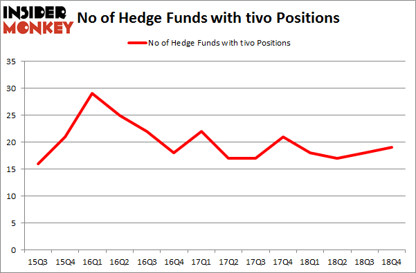 No of Hedge Funds with TIVO Positions