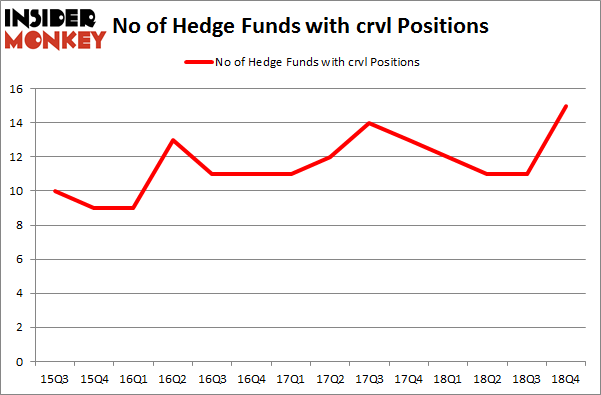 No of Hedge Funds with CRVL Positions