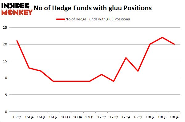 No of Hedge Funds with GLUU Positions