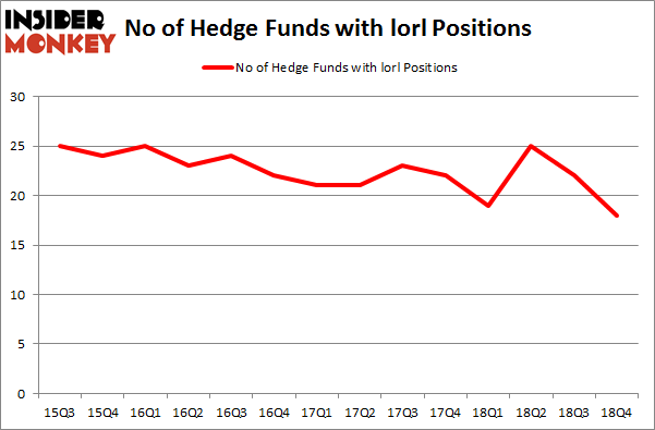 No of Hedge Funds with LORL Positions