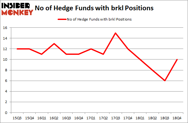 No of Hedge Funds with BRKL Positions