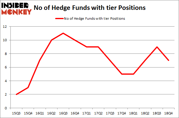 No of Hedge Funds with TIER Positions